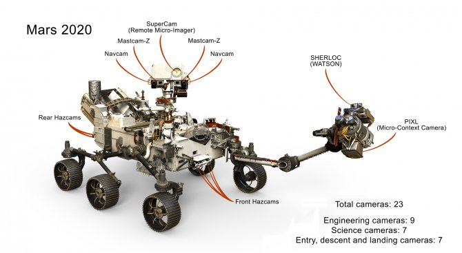"""Следващото поколение марсоход ще бъде оборудвано с 23 """"очи"""""""