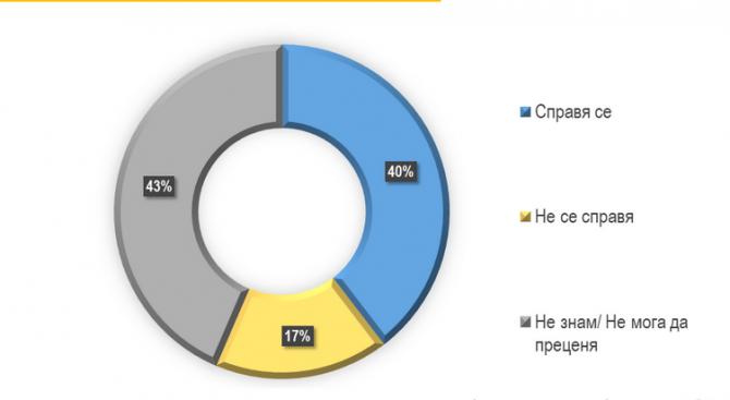 """""""Тренд"""": 40% от всички българи са на мнение, че страната ни се справя с председателството"""