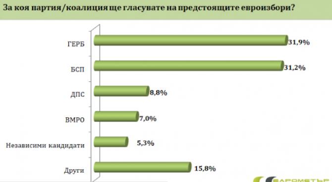 """""""Барометър България"""": Четири партии сигурни за Европарламента"""
