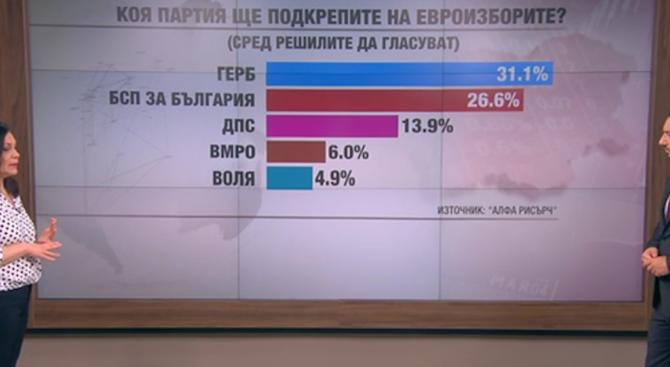 Алфа Рисърч: ГЕРБ води с близо 5% пред БСП