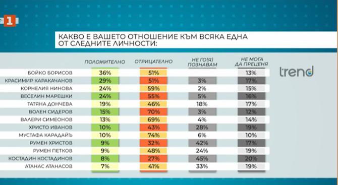 Евелина Славкова разкри кои са най-неодобряваните политически лидери