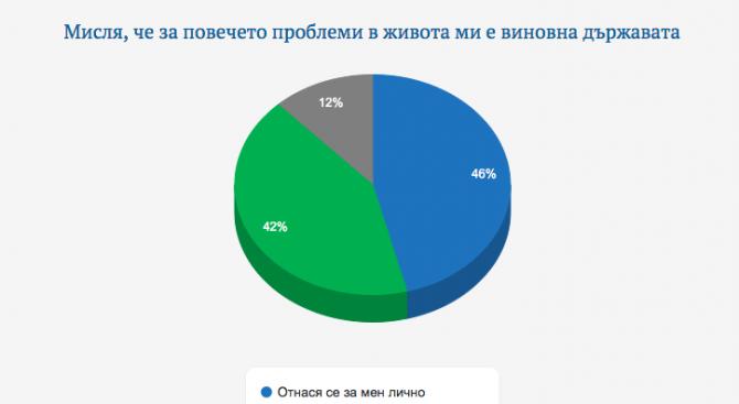 """""""Галъп интернешънъл"""": 46% от обществото смята, че държавата е виновна за повечето им проблеми"""