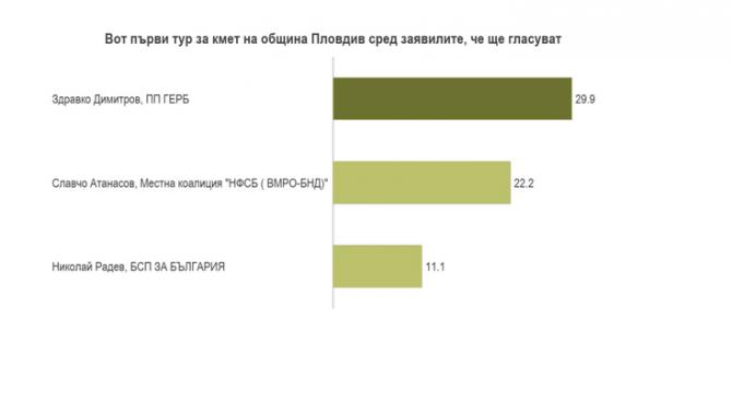 Предизборната битка в Пловдив е с ясно изявен фаворит - Здравко Димитров води с 29,9% пред Славчо Атанасов с 22,2%