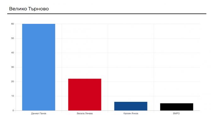 Даниел Панов, издигнат от ГЕРБ, води с 60,45% в надпреварата за кмет на Велико Търново
