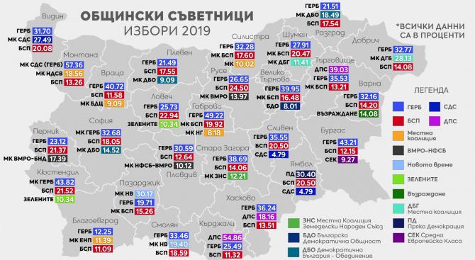 ГЕРБ е първа политическа сила в общинските съвети в 21 от 27 областни града