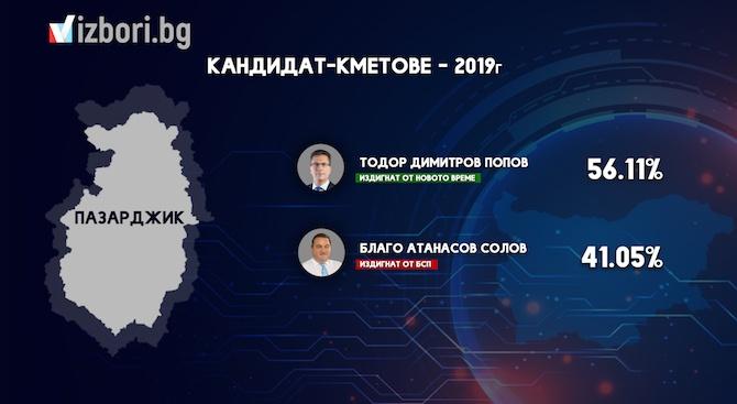 Тодор Попов спечели четвърти мандат в Пазарджик