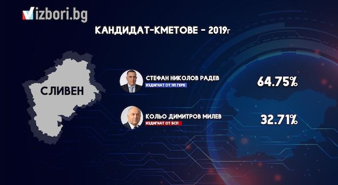 Стефан Радев от ГЕРБ печели балотажа в Сливен с 64.17%
