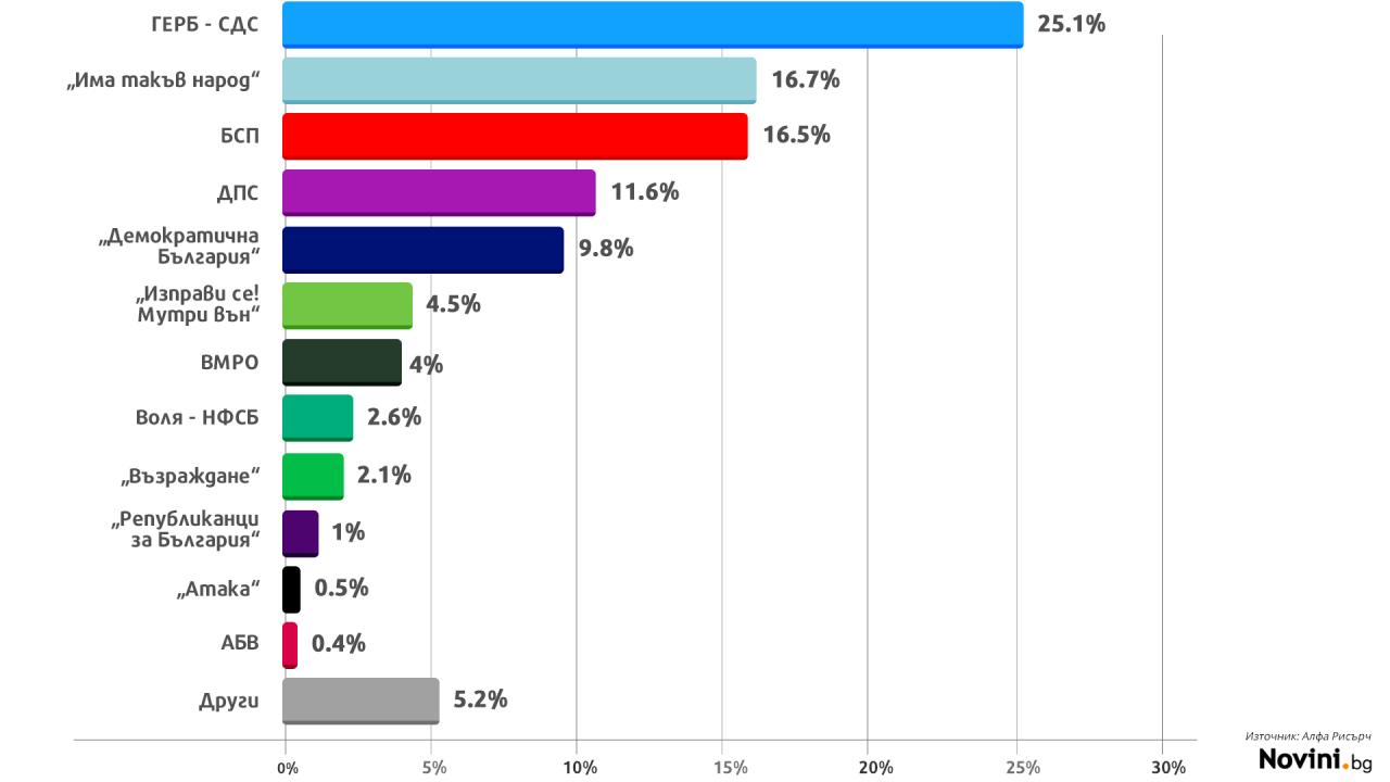 ГЕРБ печели парламентарните избори