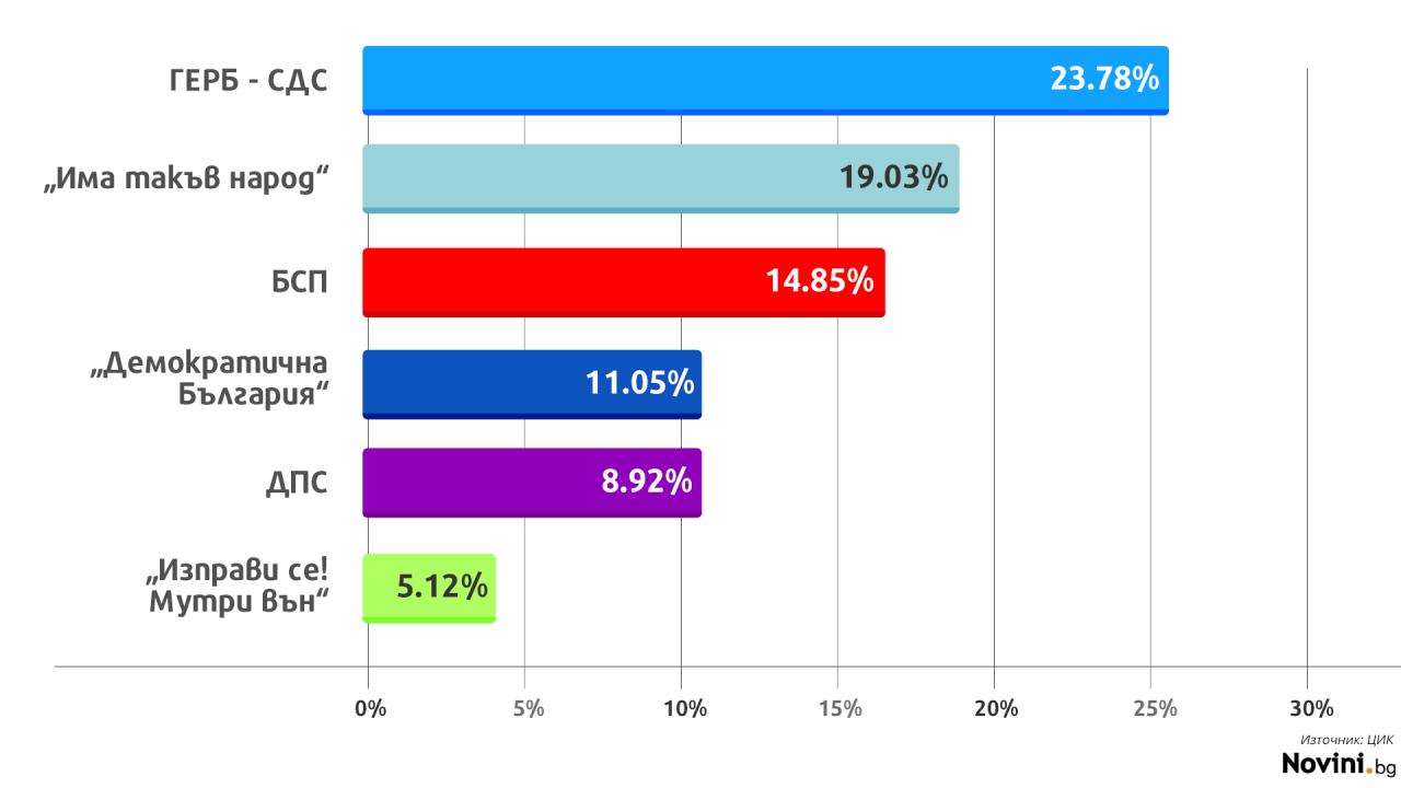 При 36.4% обработени протоколи: ГЕРБ остават първи, БСП са трети, а ВМРО са аут