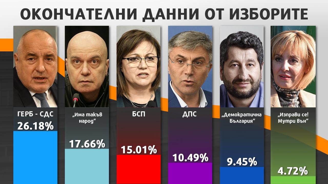 Вижте окончателните резултати от парламентарните избори