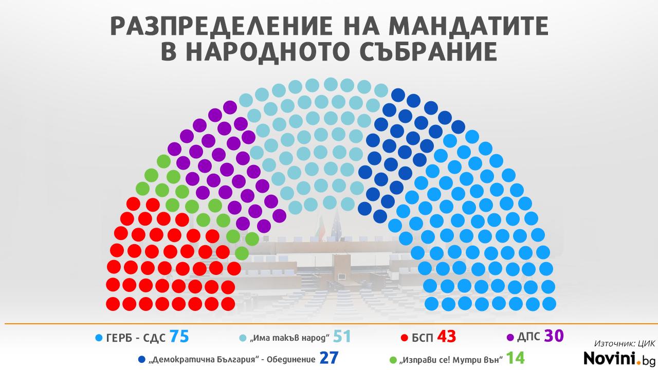 ЦИК обяви избраните депутати в 45-тото НС