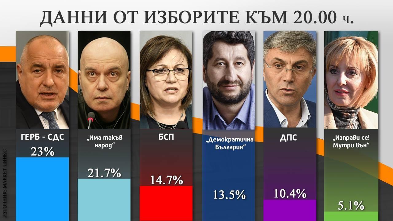 ГЕРБ - СДС печели изборите