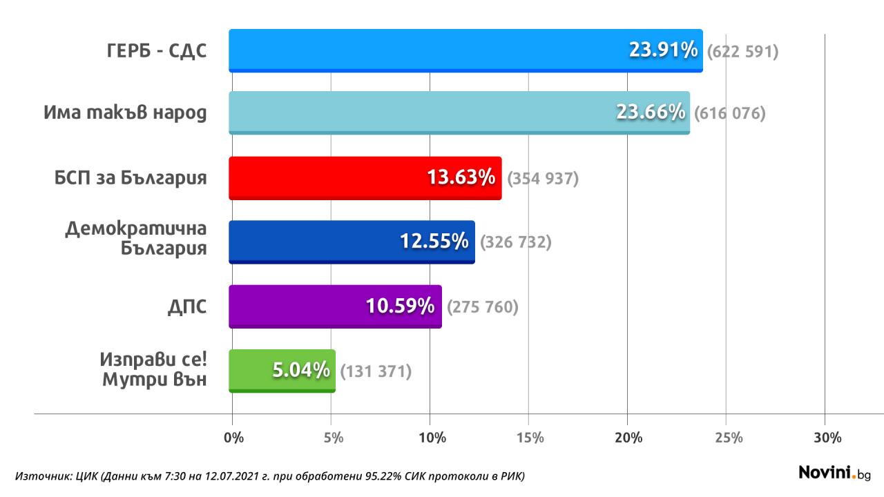 """При над 95% обработени протоколи: ГЕРБ-СДС с преднина пред """"Има такъв народ"""""""