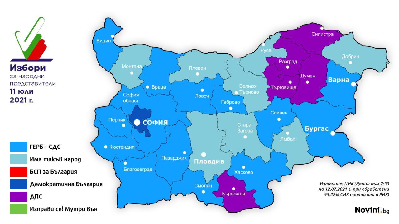 Резултатите от областите: ГЕРБ-СДС е първа в 14 области, ИТН – в 8