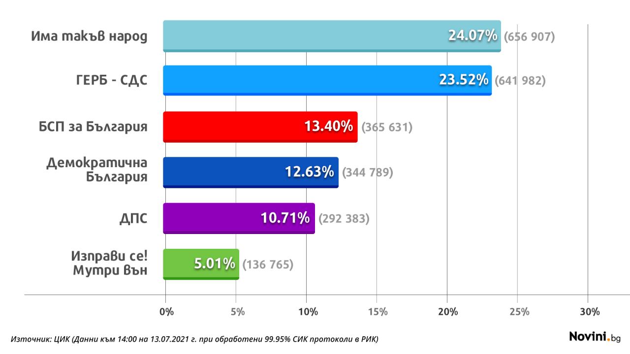 При 99,95% обработени протоколи ИТН води пред ГЕРБ с 0,55%
