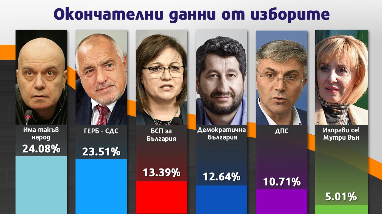 Официално при 100% обработени протоколи: ИТН печели изборите с 24.08%, ГЕРБ - СДС втори с 23.51%