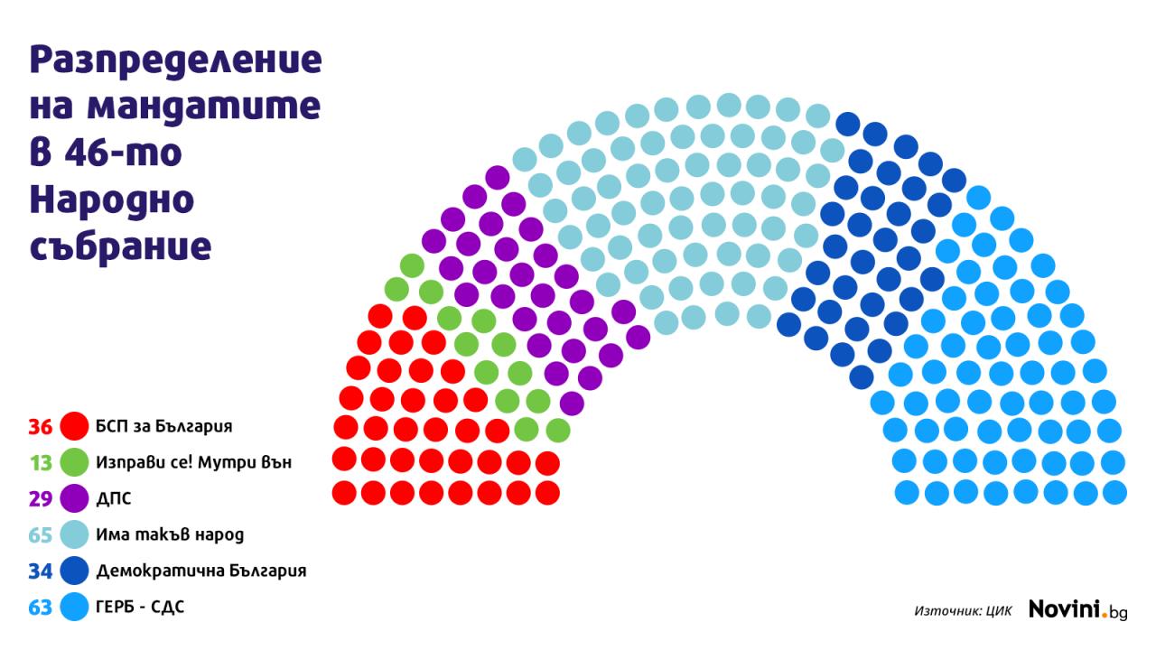 ЦИК: Ето кои партии по колко депутати вкарват от различните области
